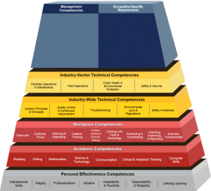 competency model pyramid for water sector